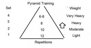 pyramid traing